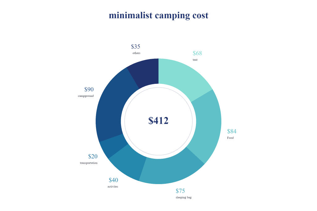 minimalist camping cost pie chart