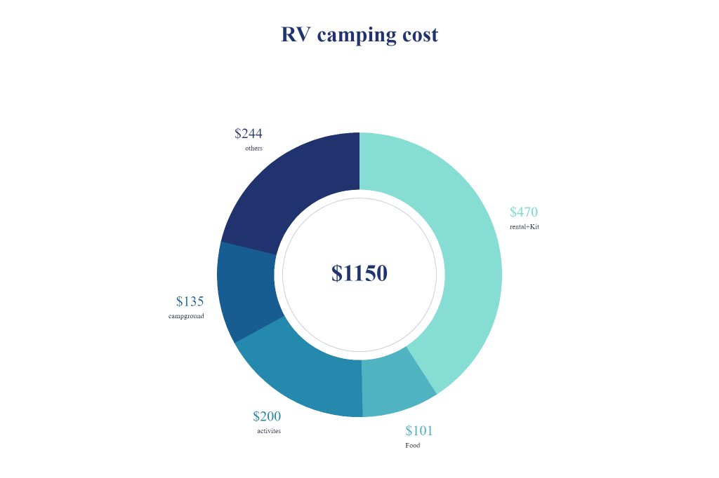 luxurious camping cost pie chart