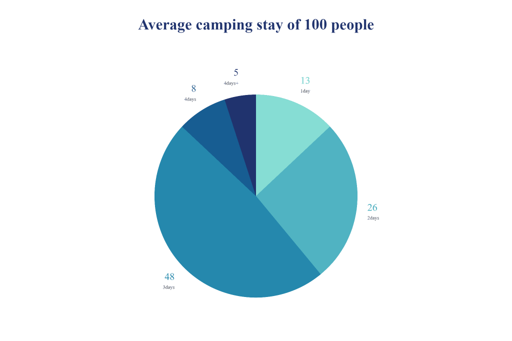 pie-chart-of-the-average-stay-of-camping-trip